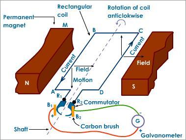 Chapter 6 dc generators nabilaheruputri dc generator ccuart Choice Image